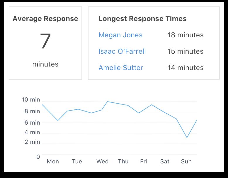 Heymarket reports & chart