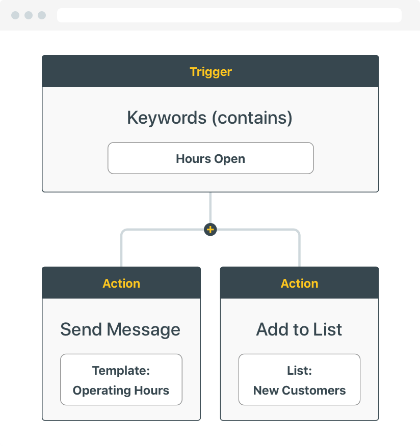 automating sms workflow with heymarket and apple business chat